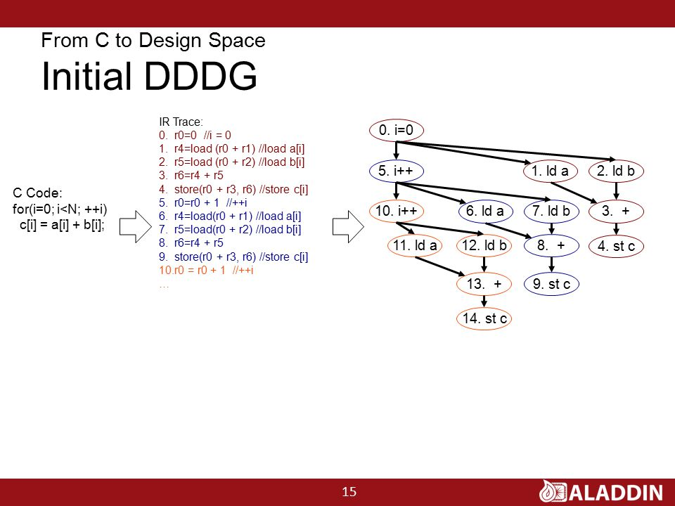 From C to Design Space Initial DDDG