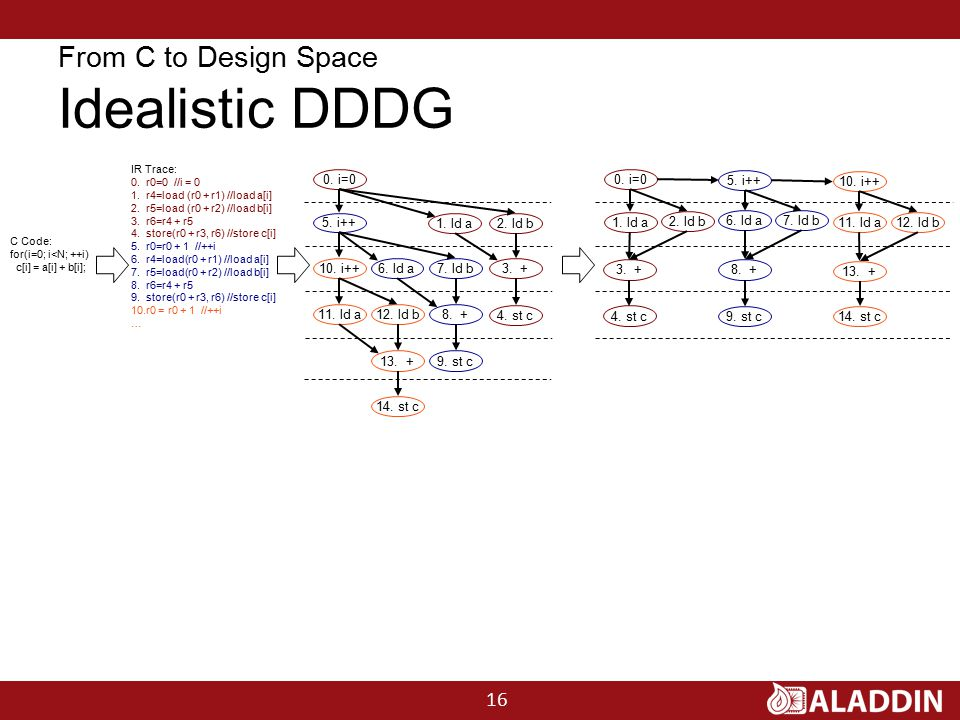 From C to Design Space Idealistic DDDG