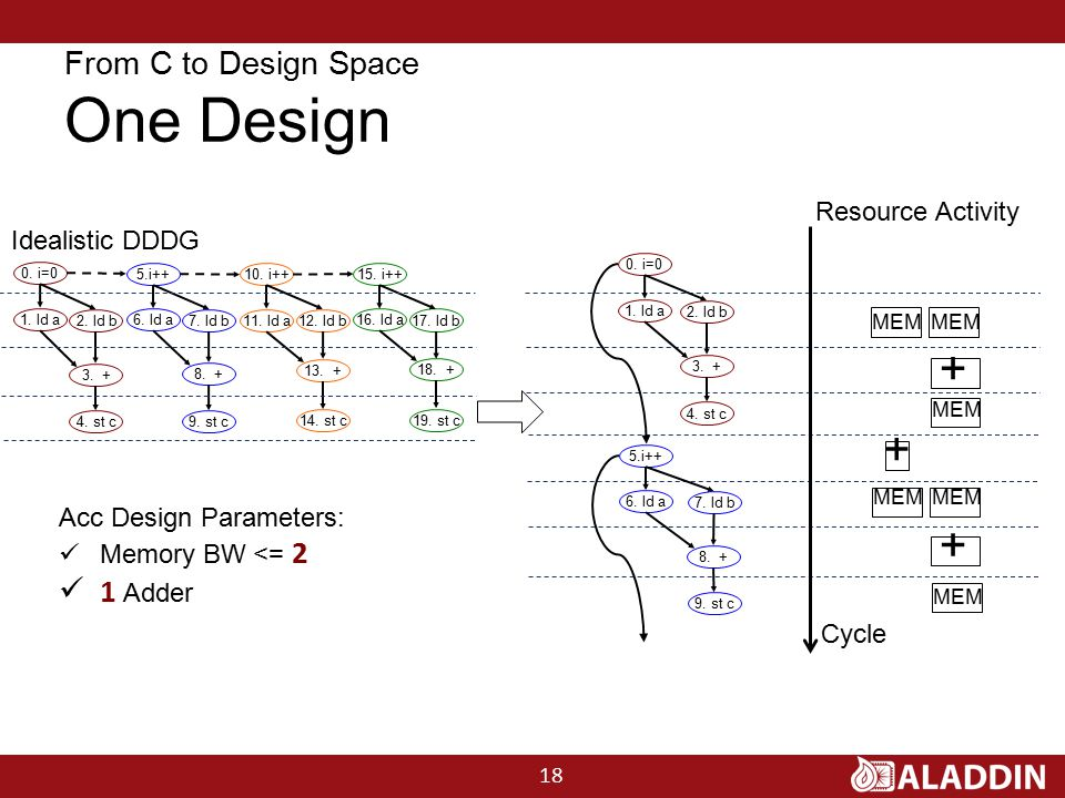From C to Design Space One Design