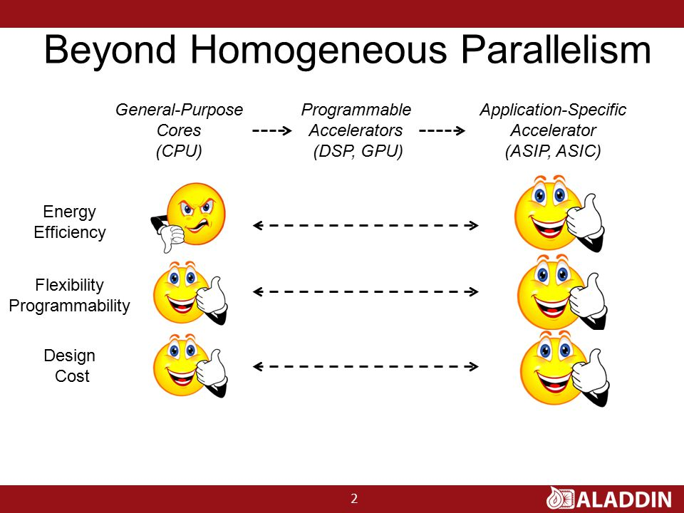 Beyond Homogeneous Parallelism