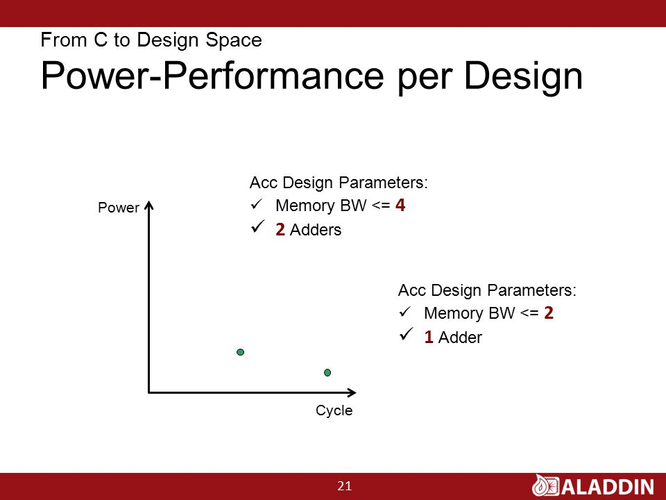 From C to Design Space Power-Performance per Design