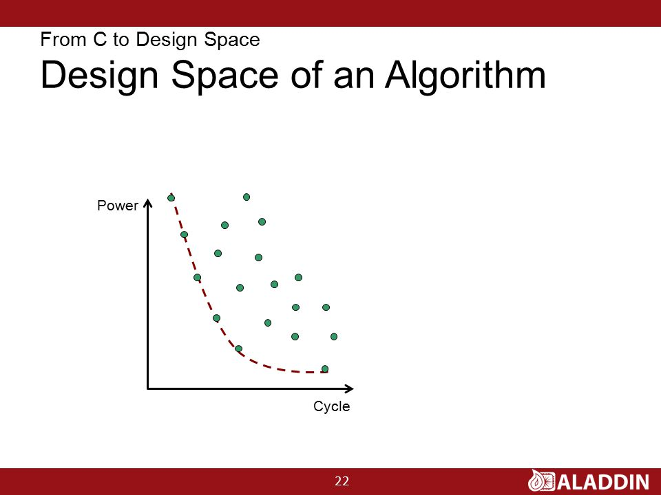 From C to Design Space Design Space of an Algorithm