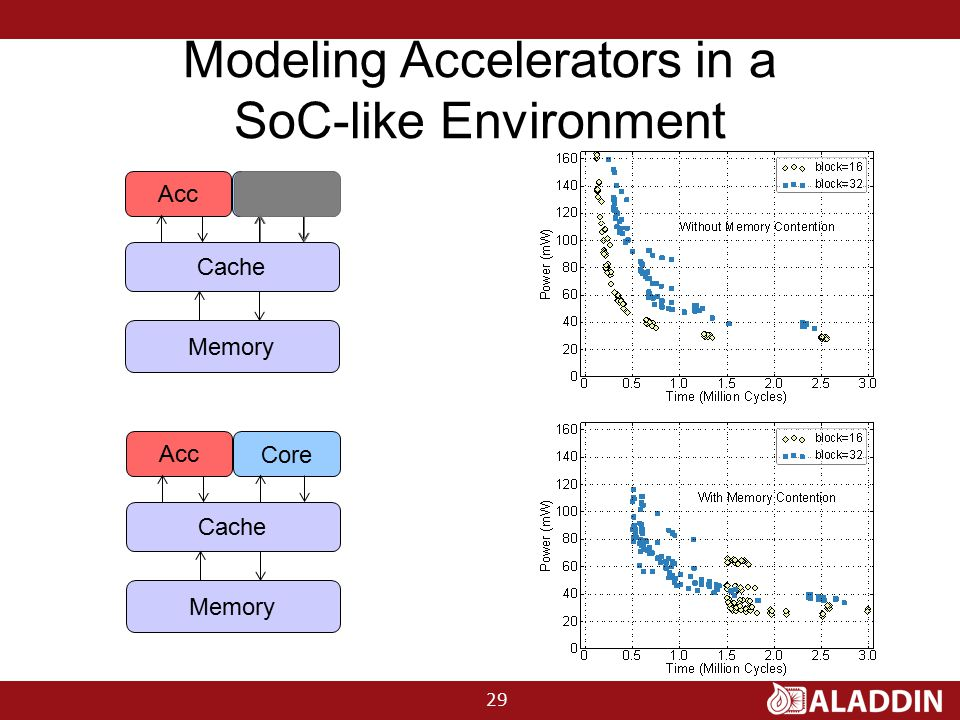 Modeling Accelerators in a SoC-like Environment