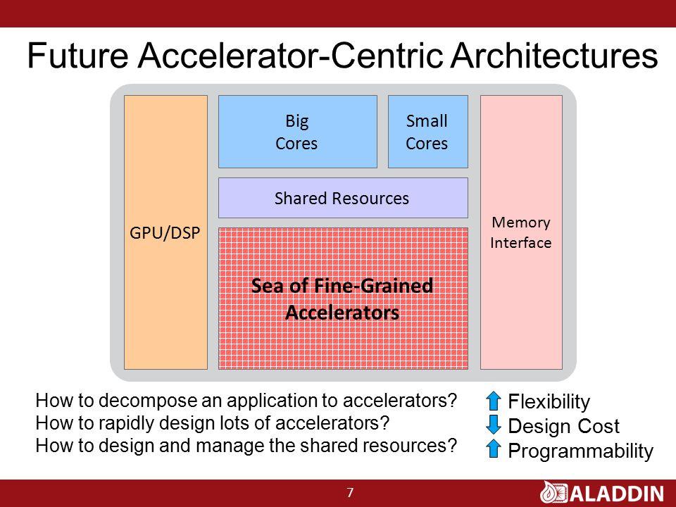 Future Accelerator-Centric Architectures