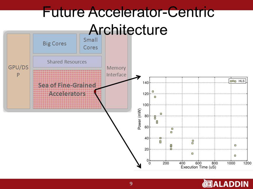 Future Accelerator-Centric Architecture