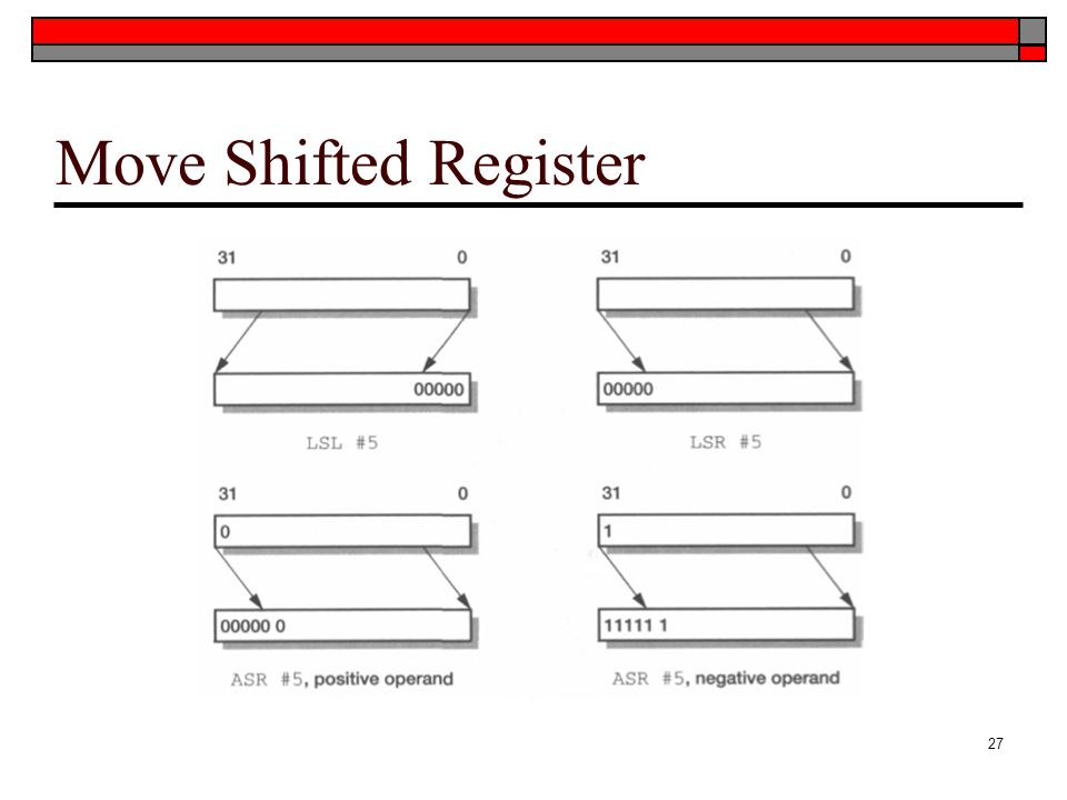 Move Shifted Register