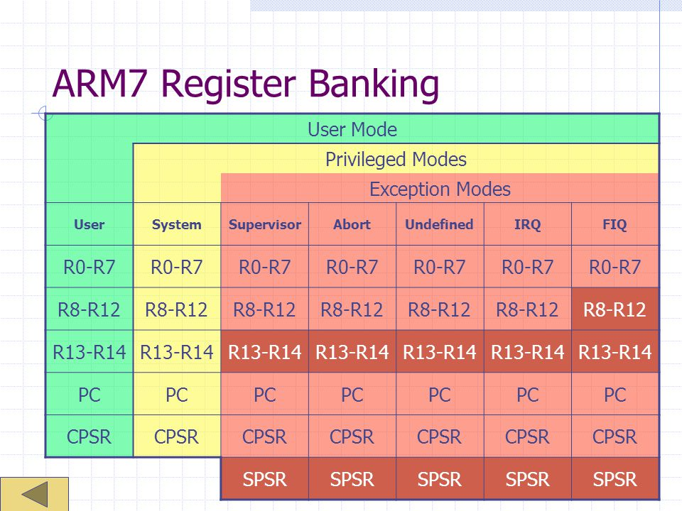 ARM7 Register Banking User Mode Privileged Modes Exception Modes R0-R7