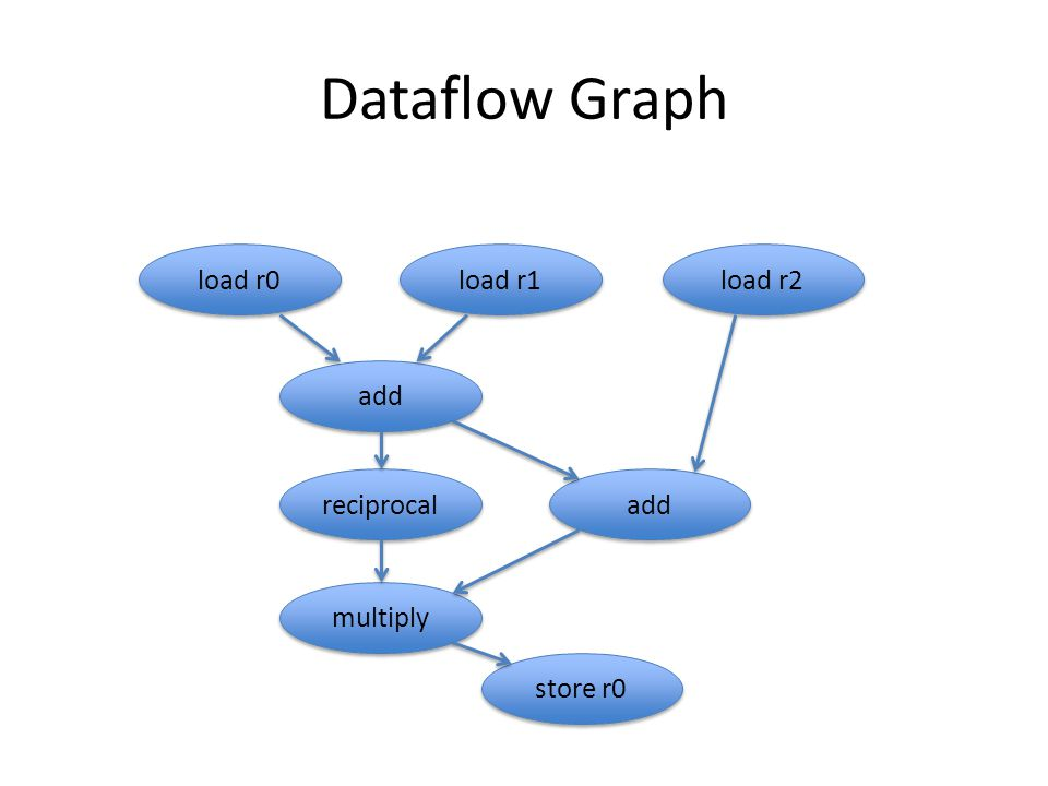 Dataflow Graph load r0 load r1 load r2 add reciprocal add multiply