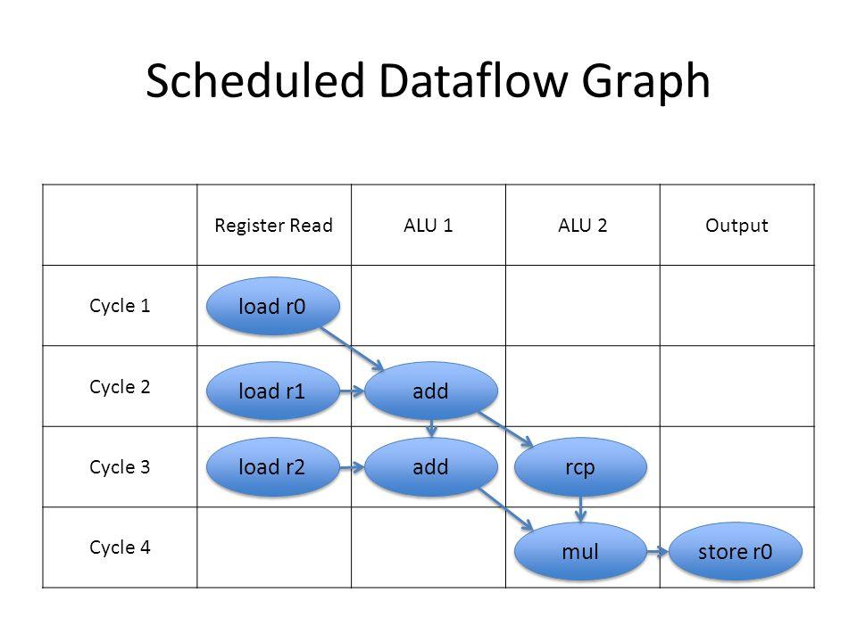 Scheduled Dataflow Graph