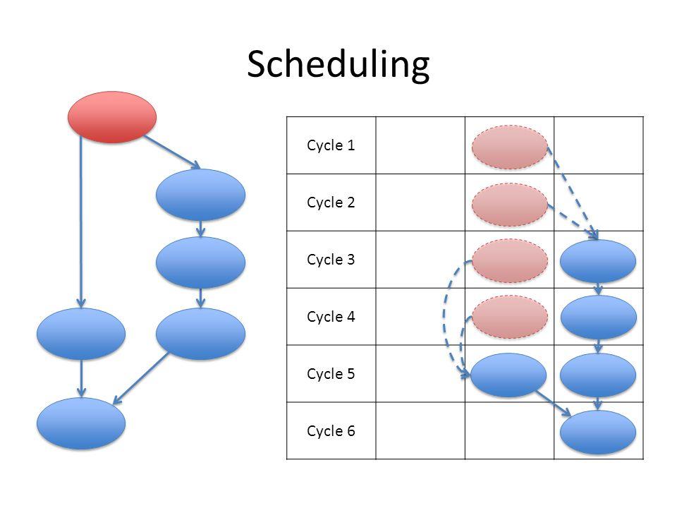 Scheduling Cycle 1 Cycle 2 Cycle 3 Cycle 4 Cycle 5 Cycle 6