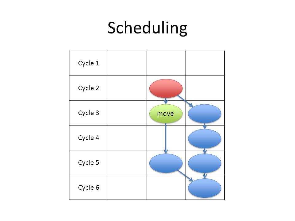 Scheduling Cycle 1 Cycle 2 Cycle 3 Cycle 4 Cycle 5 Cycle 6 move