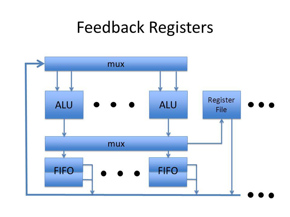 Feedback Registers mux ALU ALU Register File mux FIFO FIFO
