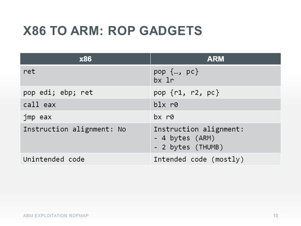 x86 to arm: ROP gadgets x86 ARM ret pop {…, pc} bx lr