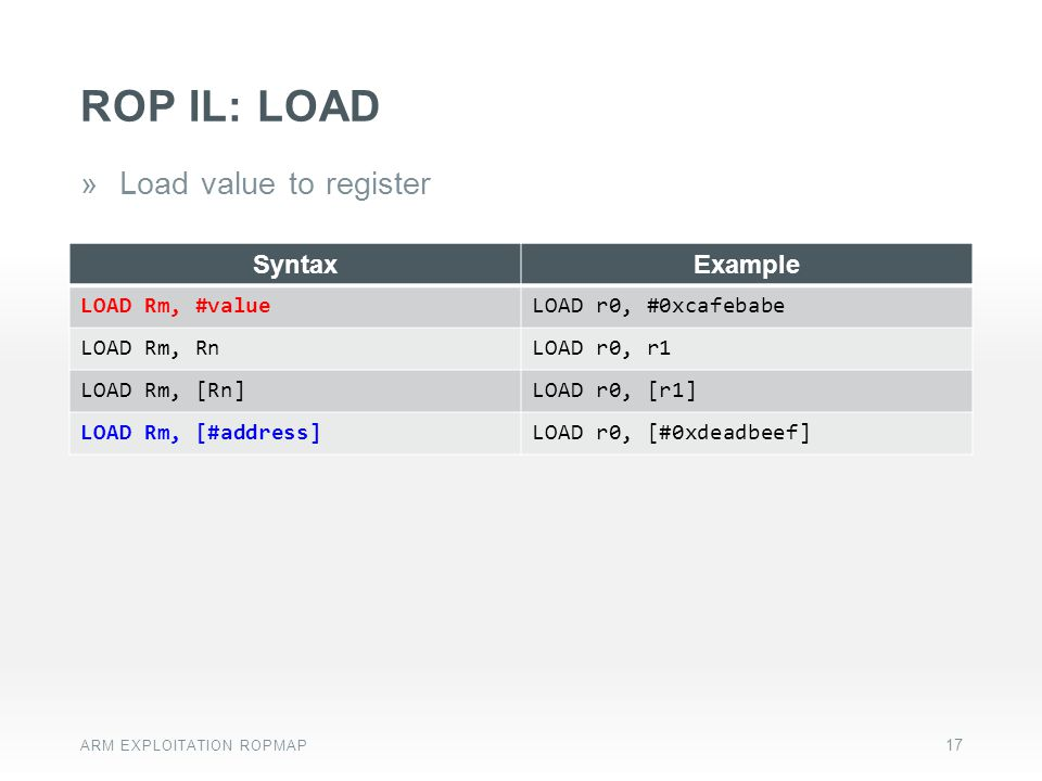 ROP IL: LOAD Load value to register Syntax Example LOAD Rm, #value