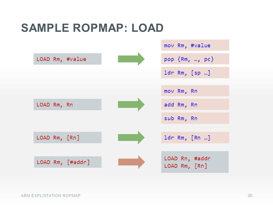 SAMPLE ROPMAP: LOAD LOAD Rm, #value pop {Rm, …, pc} mov Rm, #value