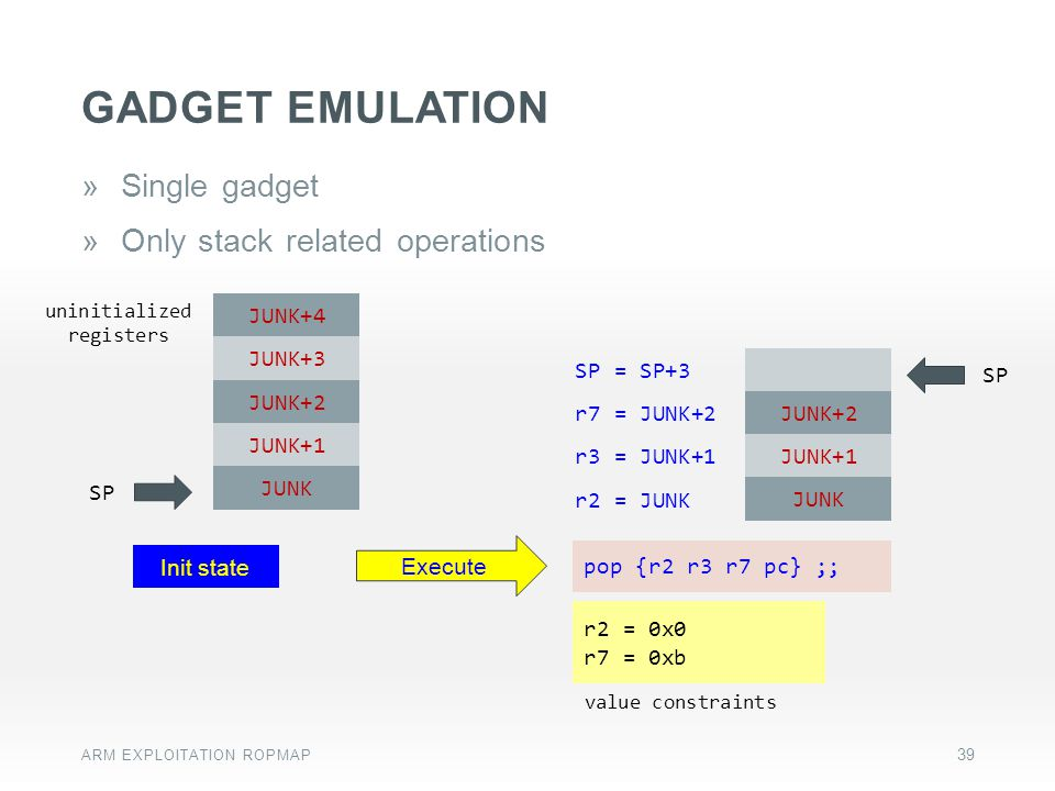 GADGET emulation Single gadget Only stack related operations JUNK+4