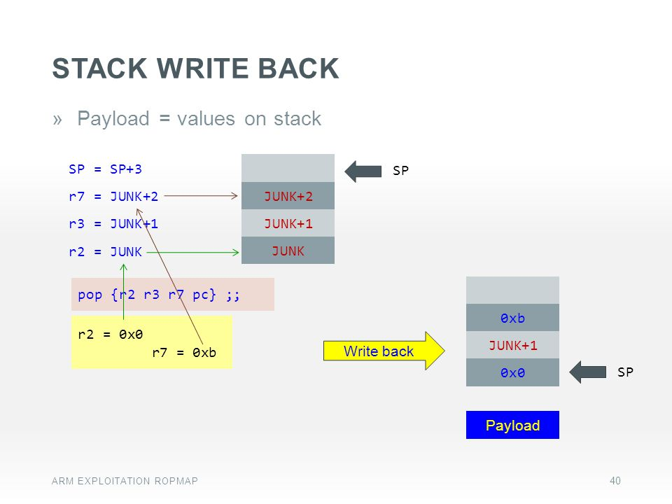 stack Write back Payload = values on stack 0xb JUNK+1 0x0 SP Payload