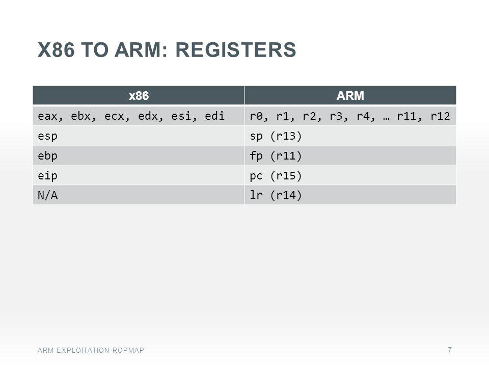 x86 to arm: registers x86 ARM eax, ebx, ecx, edx, esi, edi
