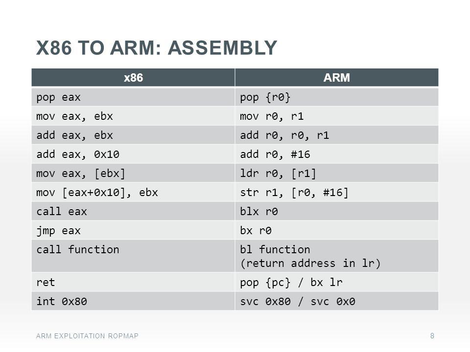 x86 to arm: ASSEMBLY x86 ARM pop eax pop {r0} mov eax, ebx mov r0, r1