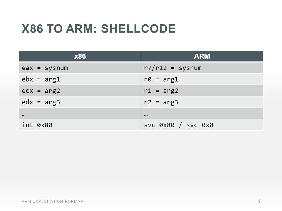 x86 to arm: SHELLCODE x86 ARM eax = sysnum r7/r12 = sysnum ebx = arg1