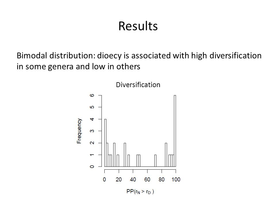 Results Bimodal distribution: dioecy is associated with high diversification in some genera and low in others.