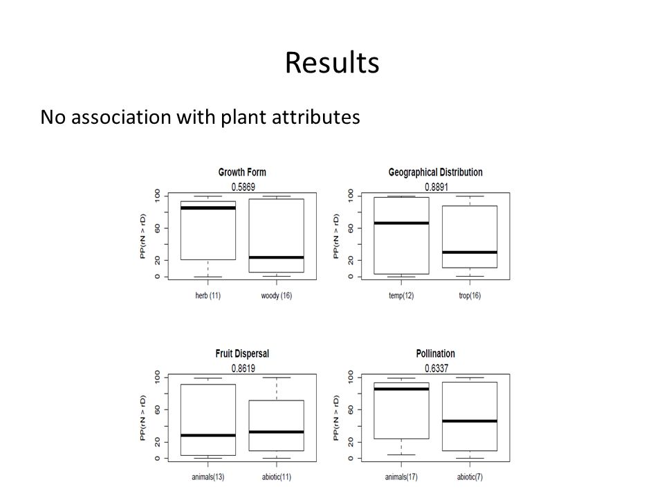 Results No association with plant attributes