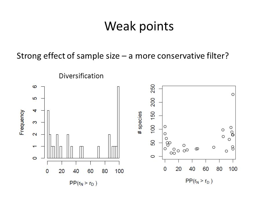Weak points Strong effect of sample size – a more conservative filter