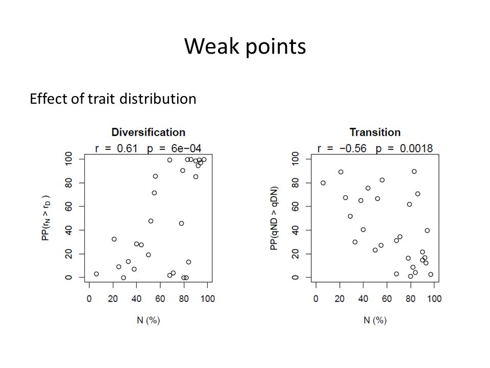 Weak points Effect of trait distribution