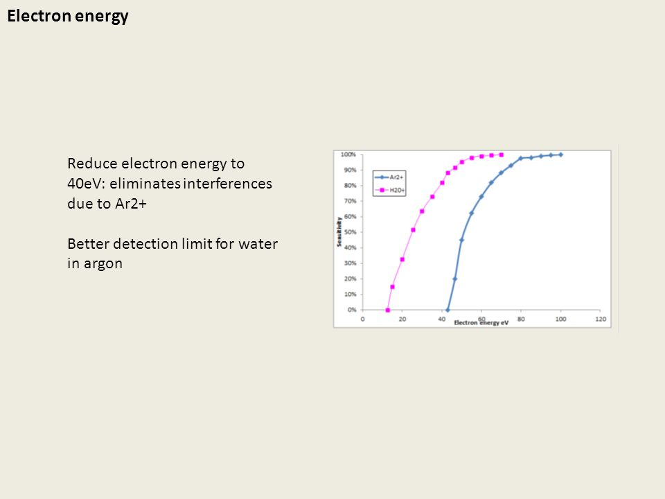 Electron energy Reduce electron energy to 40eV: eliminates interferences due to Ar2+ Better detection limit for water in argon.