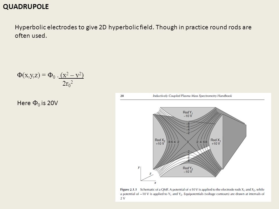 QUADRUPOLE Hyperbolic electrodes to give 2D hyperbolic field. Though in practice round rods are often used.