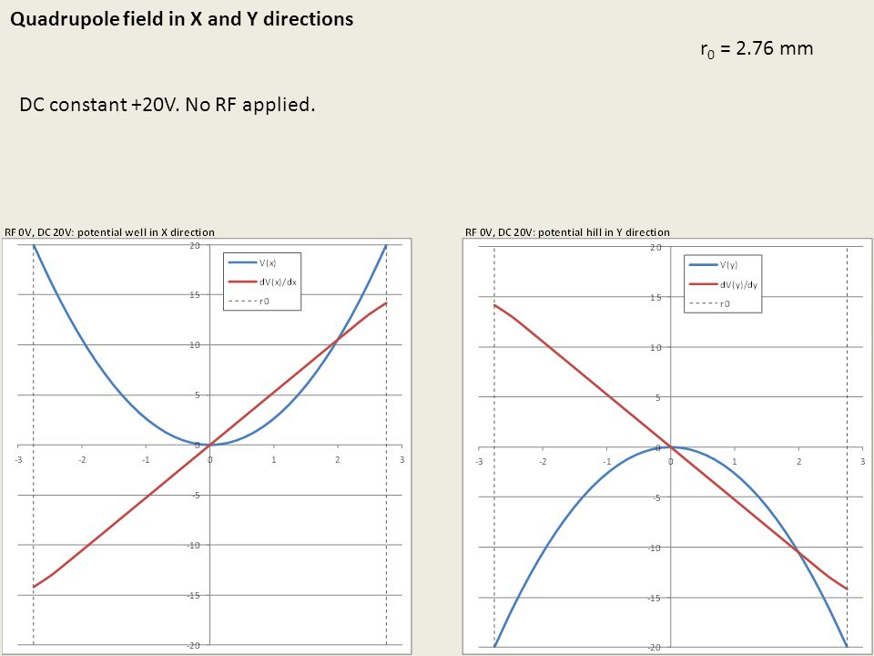 Quadrupole field in X and Y directions r0 = 2.76 mm
