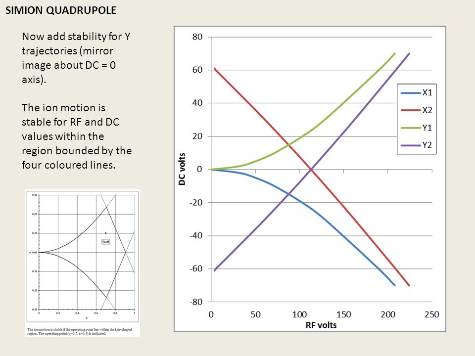 SIMION QUADRUPOLE Now add stability for Y trajectories (mirror image about DC = 0 axis).