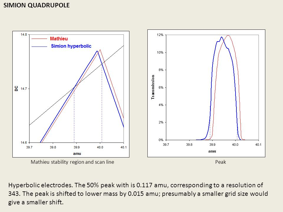 SIMION QUADRUPOLE www.ss.dsl.pipex.com/rgaug/pdfs/9/Batey.pdf. Mathieu stability region and scan line Peak.