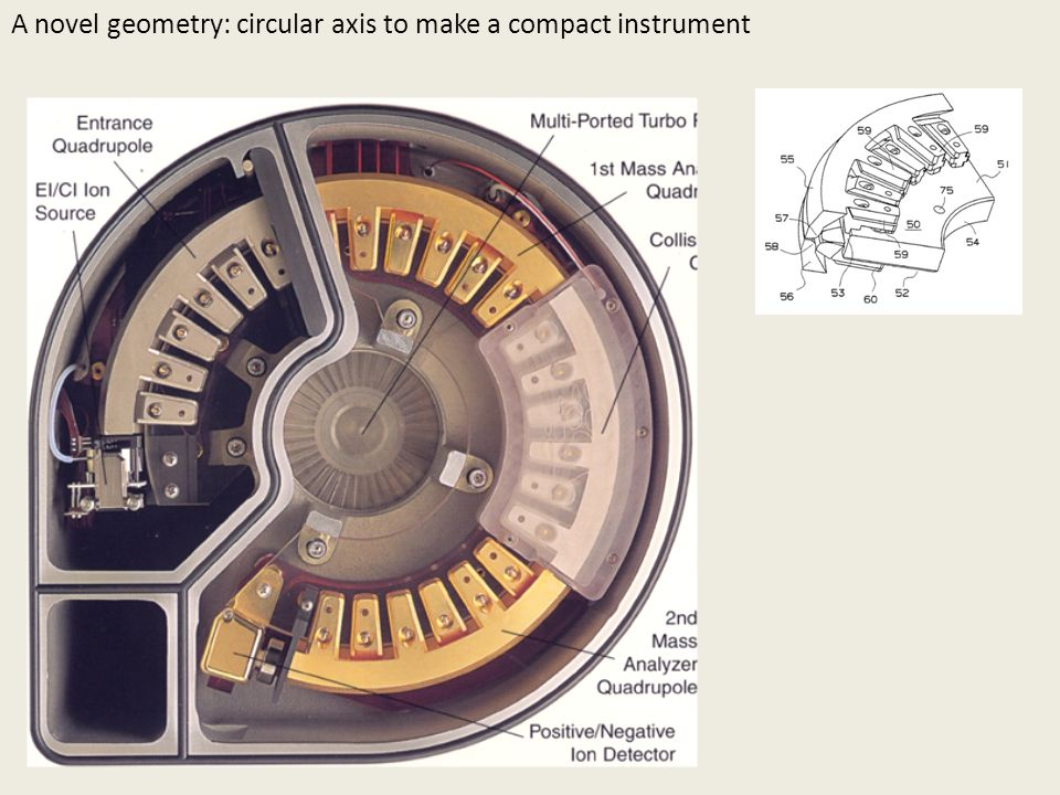 A novel geometry: circular axis to make a compact instrument