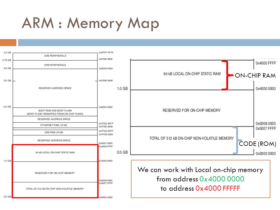 We can work with Local on-chip memory from address 0x4000 0000