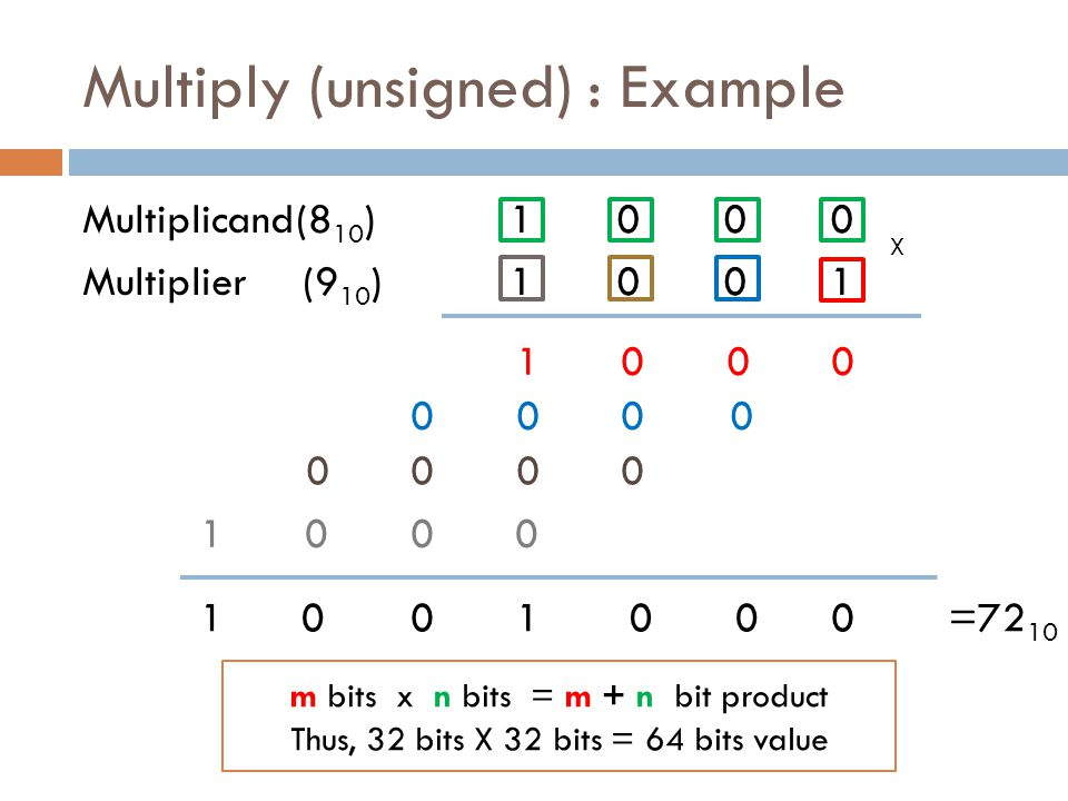 Multiply (unsigned) : Example