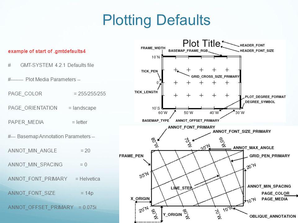 Plotting Defaults example of start of .gmtdefaults4