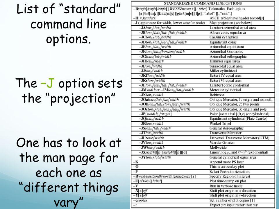 List of standard command line options.