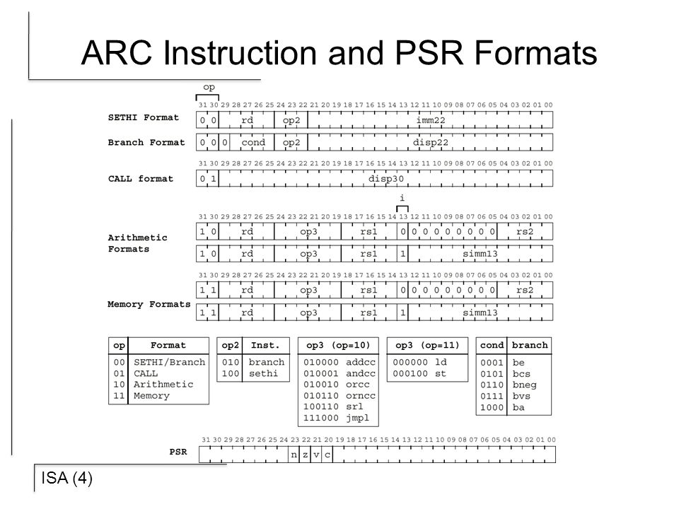 ARC Instruction and PSR Formats