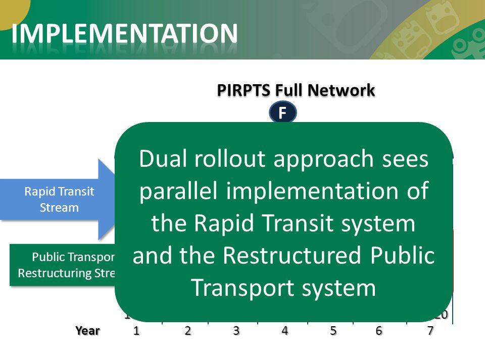 Public Transport Restructuring Stream