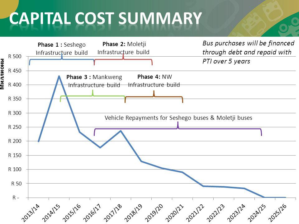 CAPITAL COST SUMMARY Phase 1 : Seshego Infrastructure build. Phase 2: Moletji. Infrastructure build.