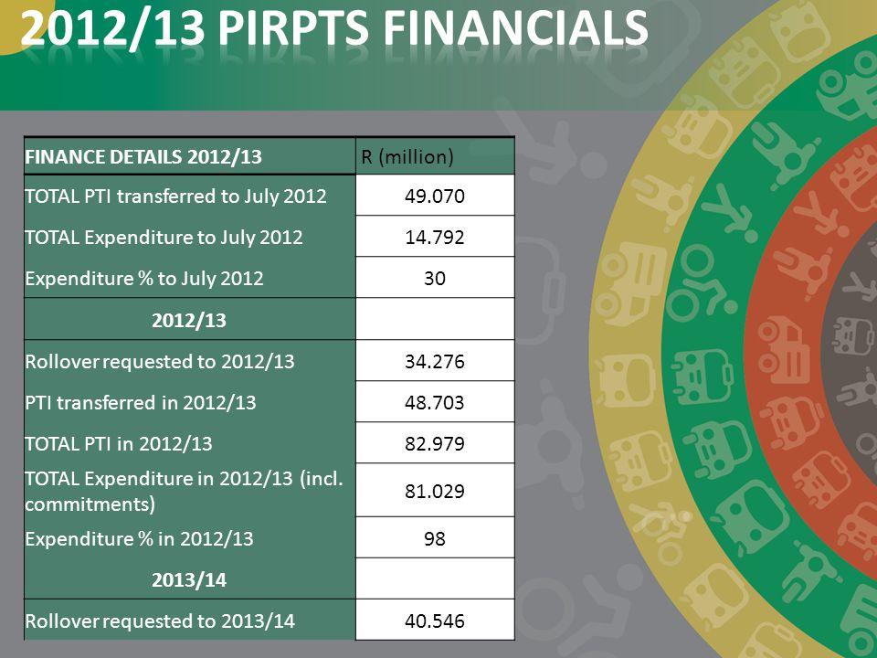 2012/13 PIRPTS FINANCIALS FINANCE DETAILS 2012/13 R (million)