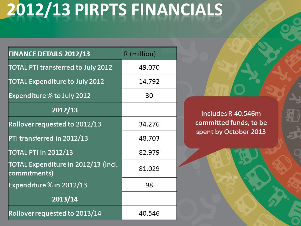 Includes R 40.546m committed funds, to be spent by October 2013