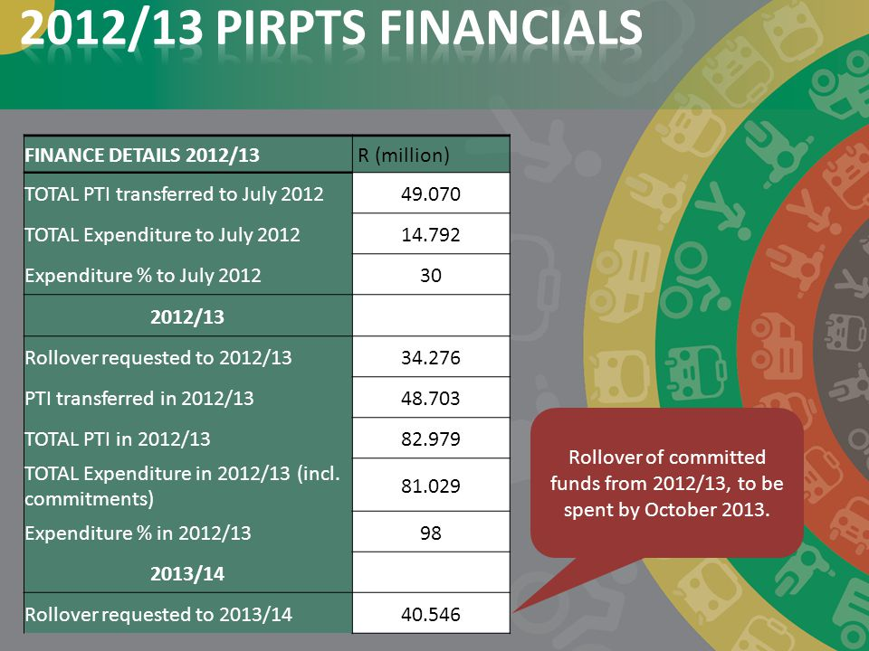 Rollover of committed funds from 2012/13, to be spent by October 2013.
