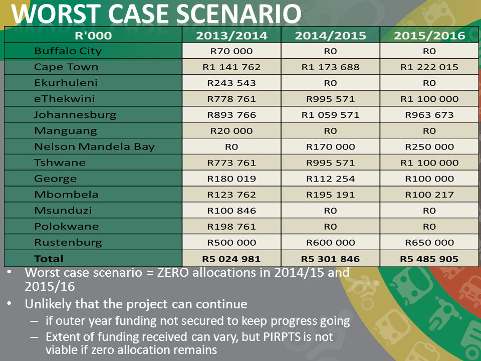 WORST CASE SCENARIO Worst case scenario = ZERO allocations in 2014/15 and 2015/16. Unlikely that the project can continue.