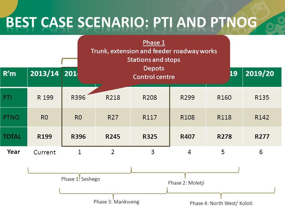 BEST CASE SCENARIO: PTI AND PTNOG