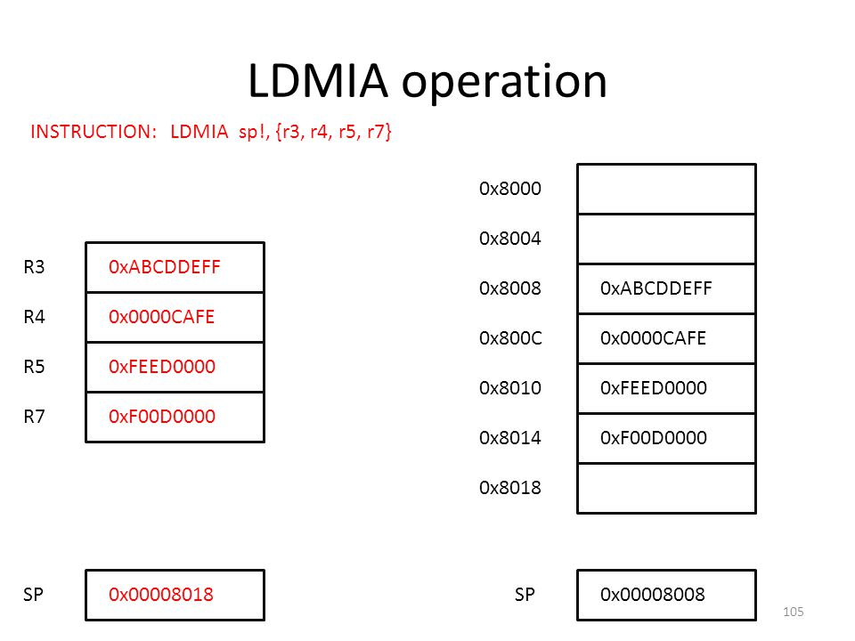 LDMIA operation INSTRUCTION: LDMIA sp!, {r3, r4, r5, r7} 0x8000 0x8004