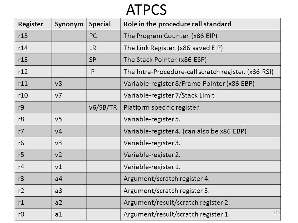 ATPCS Register Synonym Special Role in the procedure call standard r15