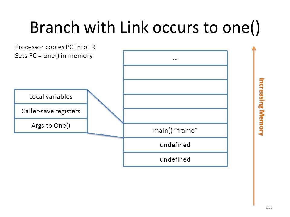 Branch with Link occurs to one()
