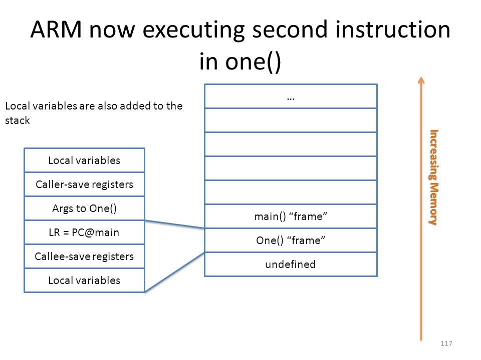 ARM now executing second instruction in one()